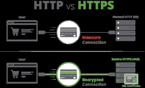 SSL Certificate (https) คืออะไร ?